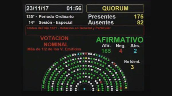 Argentina tiene ley nacional de Paridad de Género